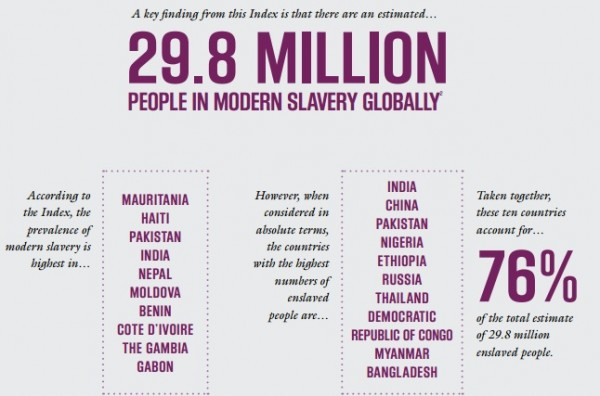 Slavery In Africa Today 2013 MODERN SLAVERY MAP: Ni...