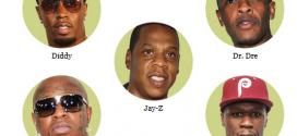 Meet Hip-Hop's Wealthiest Artists 2014 – The Forbes