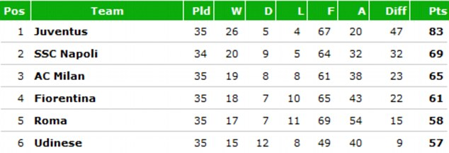 Top Six Teams in the Serie A.