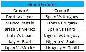 Confederations Cup: Group Fixtures.