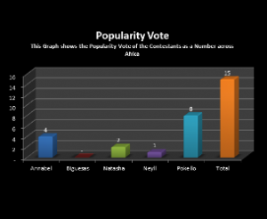 How-Africa-Voted