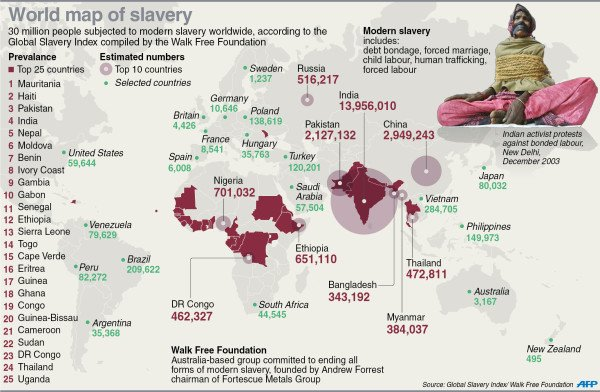 global_slavery_index_2