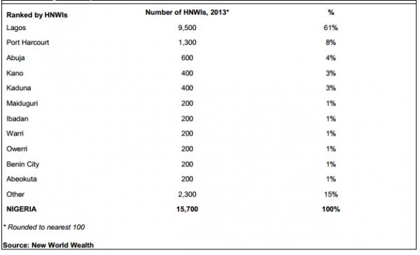 Nigeria's Top Cities For Millionaires, 2013